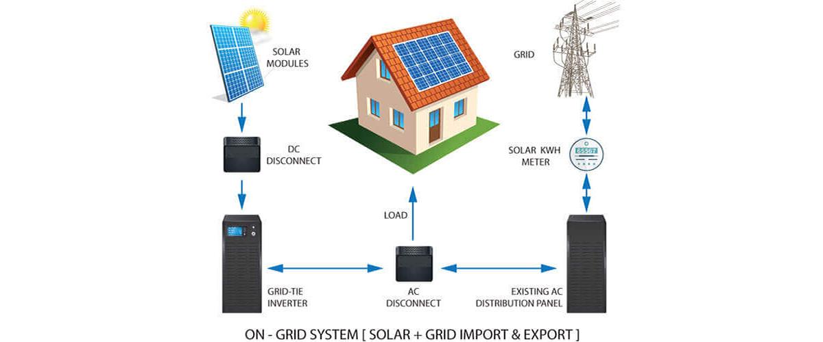 solar-on-grid-system