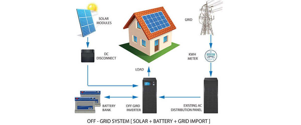 how to connect solar power to grid
