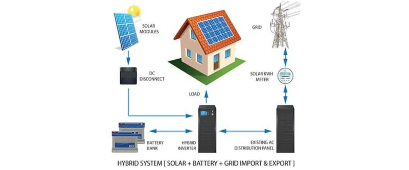 Solar Hybrid solutions | Solar solutions in Bangalore |