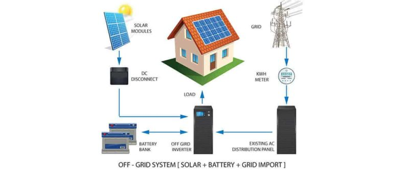 Solar off grid solutions | off grid solar solutions