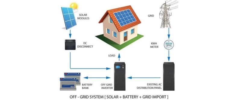 Solar off grid solutions | off grid solar solutions