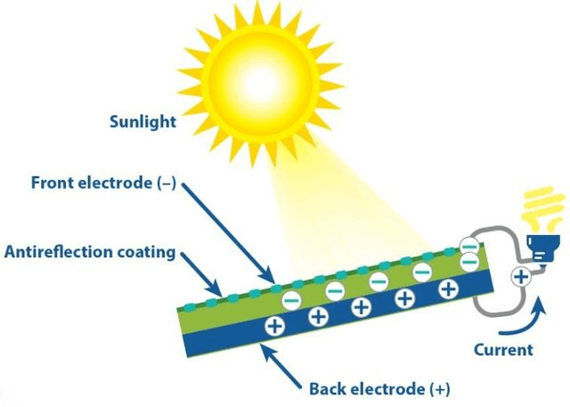 How solar panels work? Know how solar cells convert sunlight into electricity | Apollo Power Sytems Pvt Ltd